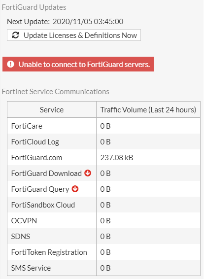 Unable to connect to FortiGuard servers